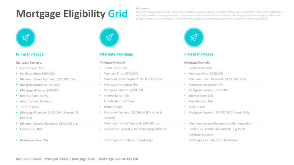 Mortgage Eligibility Grid mortgage allies