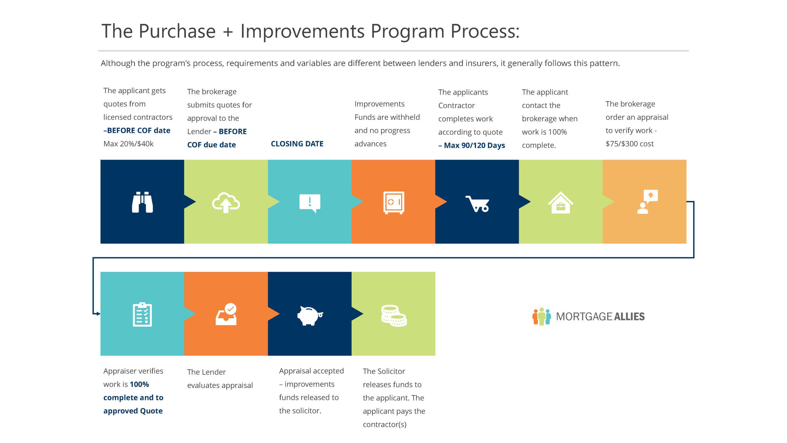The Purchase + Improvements Program Process: